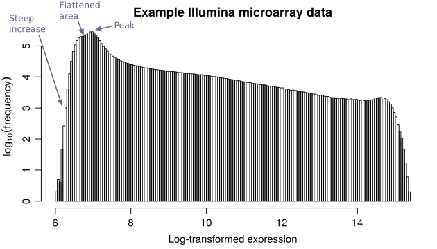 IlluminaHistogram-edited