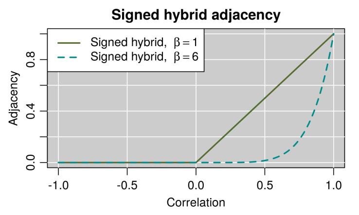 signedHybrid